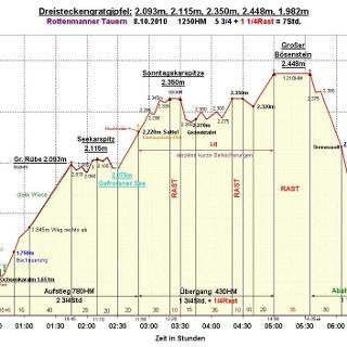 Zeit-Wege-Diagramm detailliert