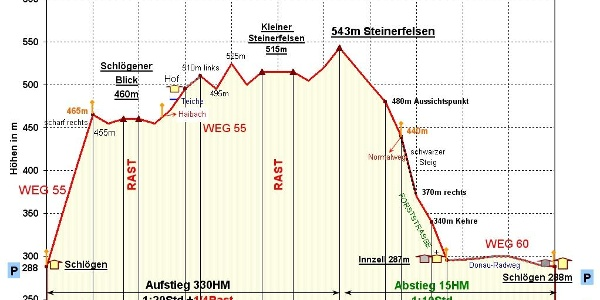 Zeit-Wege-Diagramm, detailliert.