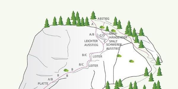 Klettersteig Moosalm