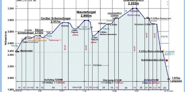 Zeit-Wege-Diagramm im Detail!