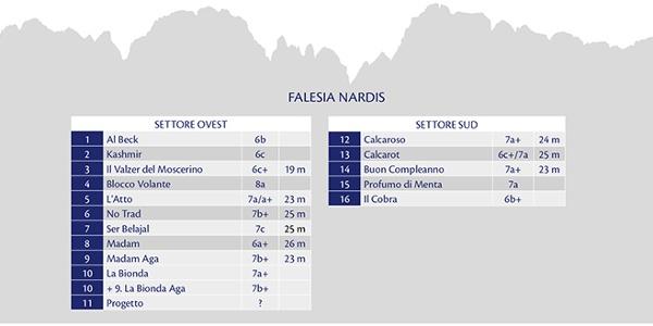 Falesia NARDIS - Gradi