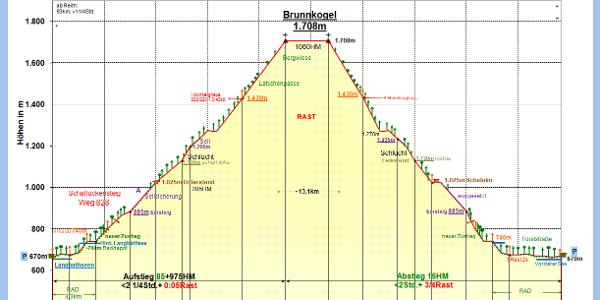 Zeit-Wege-Diagramm im Detail (2020)