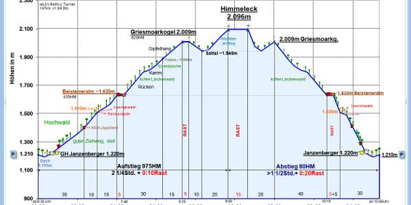 Zeit-Wege-Diagramm im Detail, alt