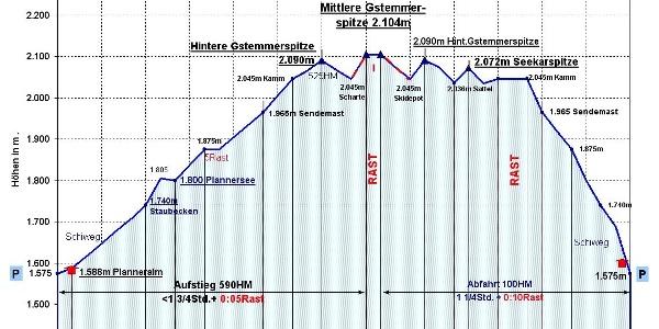 Zeit-Wege-Diagramm, detailiert