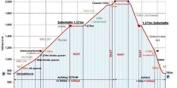 Zeit-Wege-Diagramm