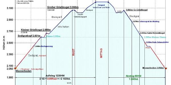 Zei-Wege-Diagramm im Detail