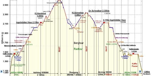 Zeit-Wege-Diagramm, im Detail